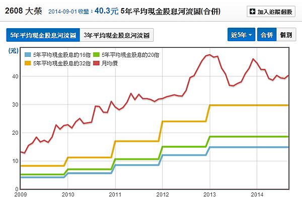 2608大榮_26五年平均股息河流圖2014.09.02