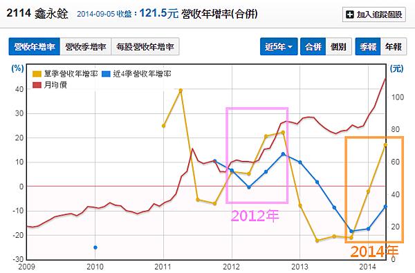 2114鑫永銓_18營收年增率與股價_2014.09.08