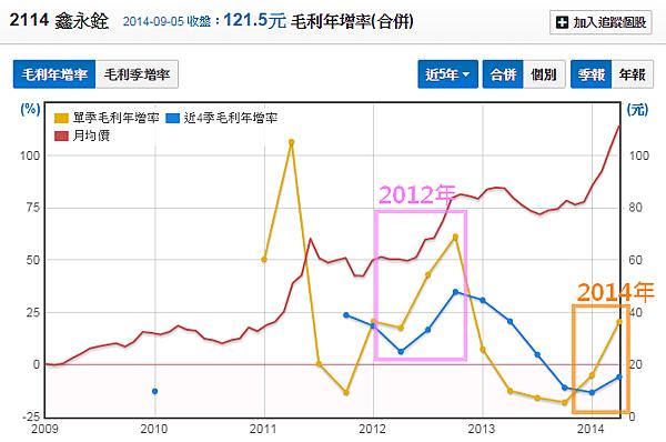 2114鑫永銓_19毛利率年增率與股價_2014.09.08