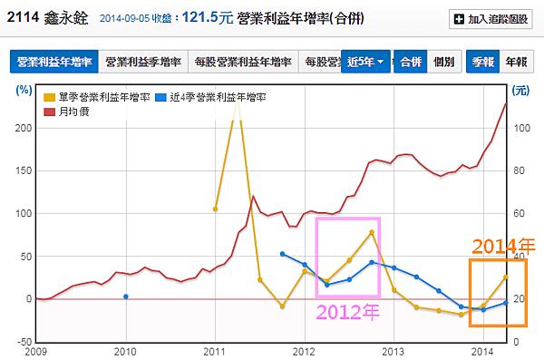 2114鑫永銓_20營業利益年增率與股價_2014.09.08