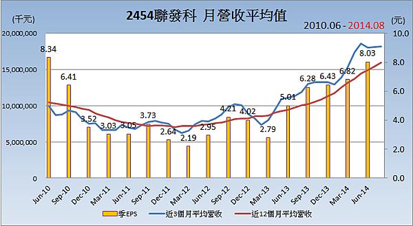 2454聯發科_平均月營收變化