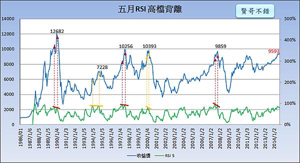 5月RSI 5背離_2014.09.23