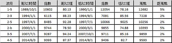 5月RSI 5背離data_2014.09.23