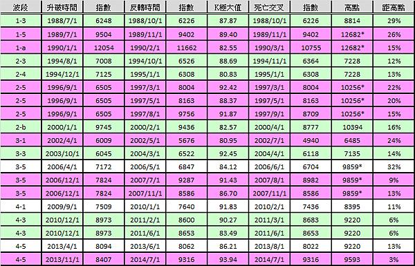 月KD死亡交叉data_2014.09.23