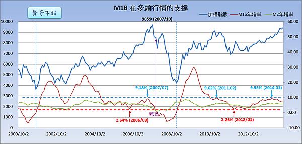 M1B在多頭行情的支撐_2014.09.25