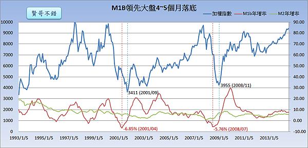 M1B領先大盤4~5個月落底_2014.09.26