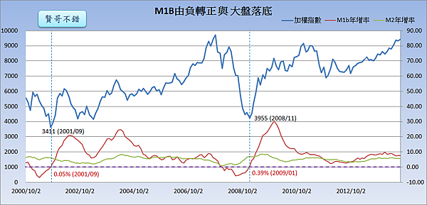 M1B由負轉正與大盤落底_2014.09.26