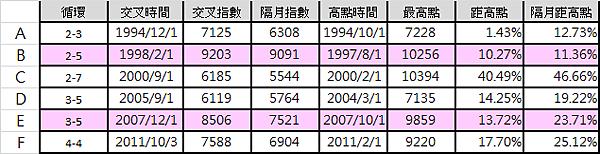 M1B與M2的死亡交叉data_2014.09.26