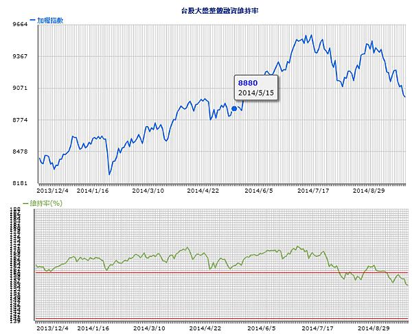 融資維持率與大盤指數2014.09.26