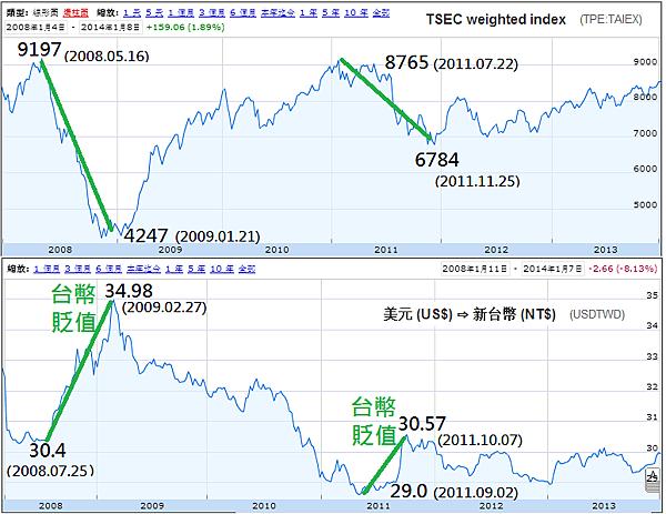 TSEC VS USDTWD(台幣貶值效應2008~2013)_2014.01.08