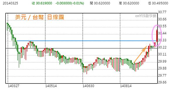 台幣美元匯率日線圖_2014.09.29