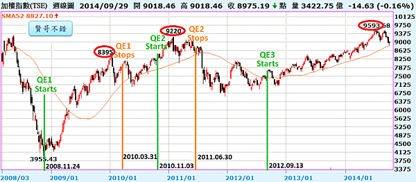 QE與加權指數(A)2014.10.03