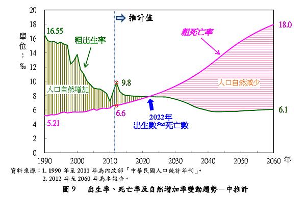 出生率死亡率及自然增加率