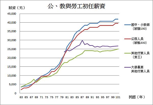 初任薪資曲線(63~101)_2013.10.10