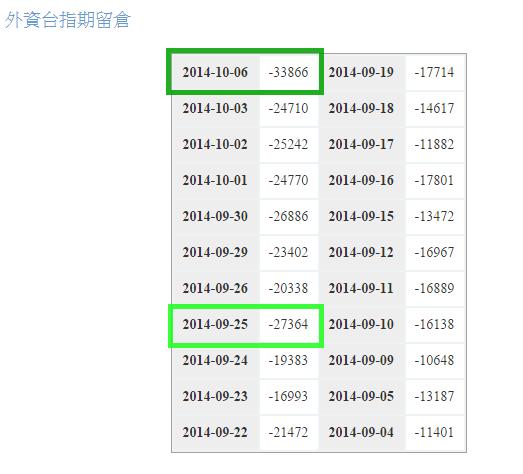 2014.10.06_台指期空單1
