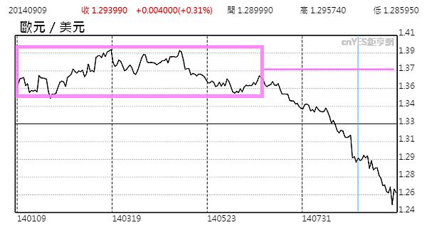 2014.歐洲美元匯率_2014.10.07