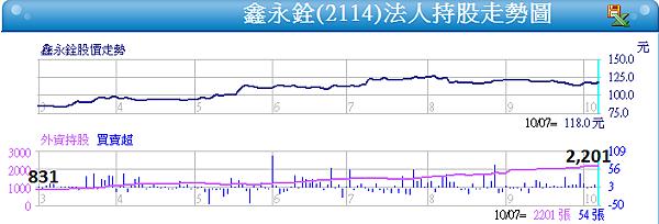 2114鑫永銓_近半年外資買超2014.10.07