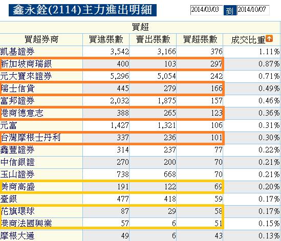 2114鑫永銓_近半年買超2014.10.07