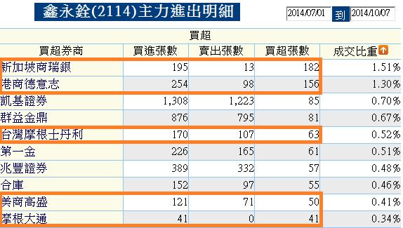 2114鑫永銓_近一季買超2014.10.07