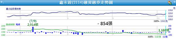 2114鑫永銓_近一季融資變化2014.10.07
