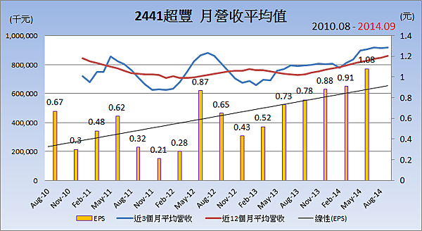 2441超豐_平均月營收變化