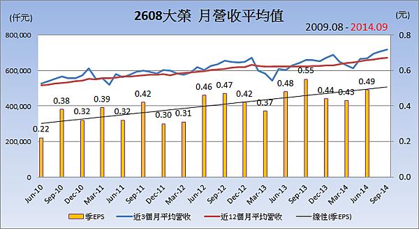 2608大榮_平均月營收變化