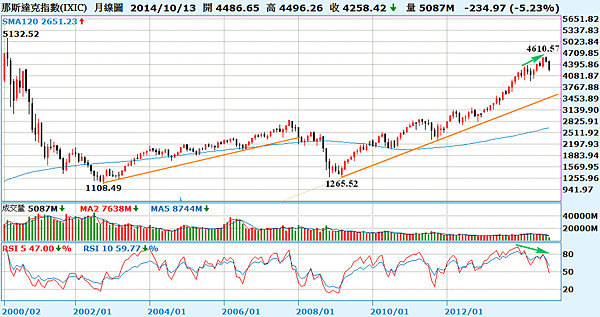 NASDAQ指數月線圖_2014.10.14