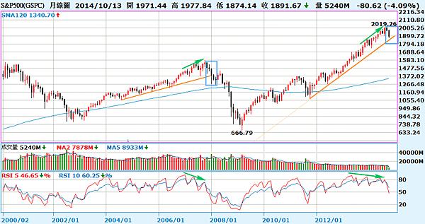S&P500月線圖_2014.10.14