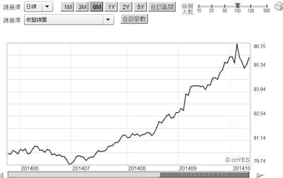 20141013圖一:美元指數日曲線圖