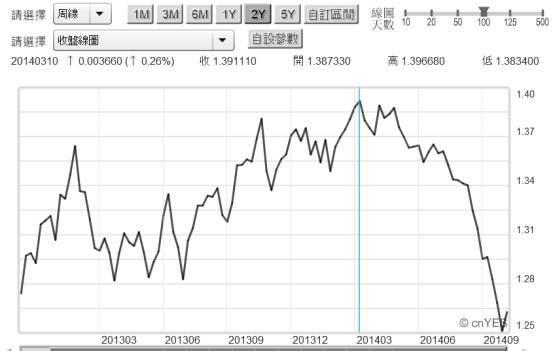 20141013圖二:歐元兌換美元匯兌周曲線圖.jpg20141013圖二:歐元兌換美元匯兌周曲線圖.jpg