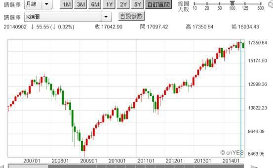 20141013圖三:美股道瓊工業股價指數月K線圖