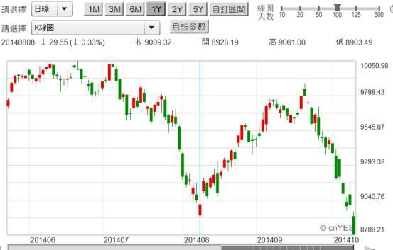 20141013圖四:德國法蘭克福股價指數日K線圖