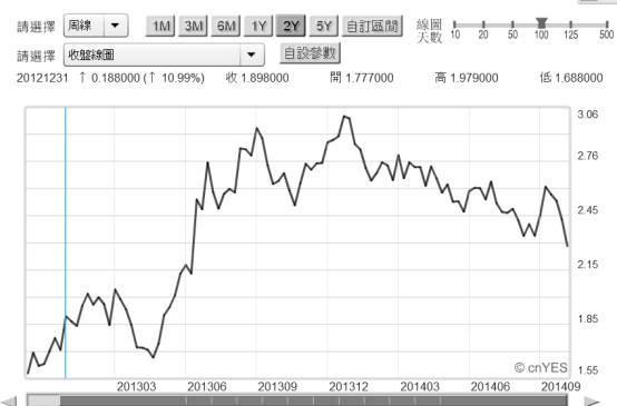 20141013圖五:美國十年期公債殖利率周曲線圖