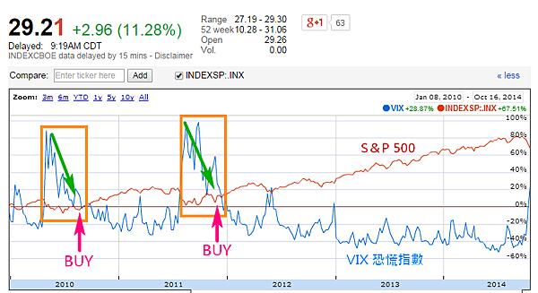 恐慌指數與S&P500_2014.10.16