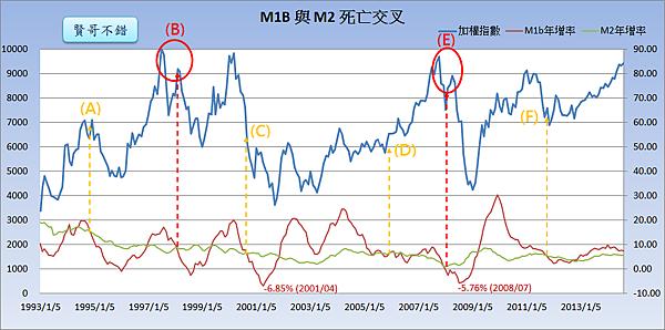 M1B與M2的死亡交叉_2014.09.26