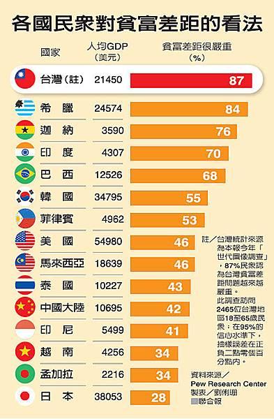 2014.10.19_各國民眾對貧富差距的看法