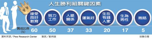 2014.10.19_人生勝利組的關鍵因素