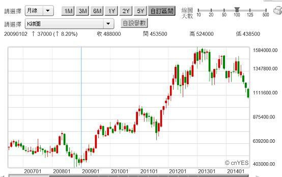 20141022圖一:韓國三星電子公司股價月K線圖