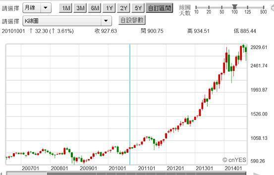 20141022圖二:美股市場中NBI股價指數月K線圖