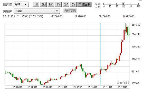 20141022圖三:台股大立光電股價月K線圖