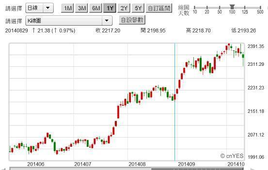 20141022圖四:上證股價指數日K線圖