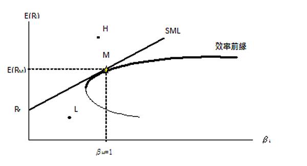 20141022補充CAPM (資本資產定價模型)