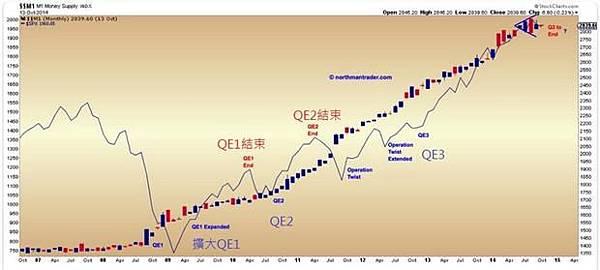 20141030圖:自2009年以來,每次QE退場美股漲勢就告終