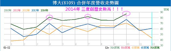 8109博大_營收創歷史新高2014.11.05