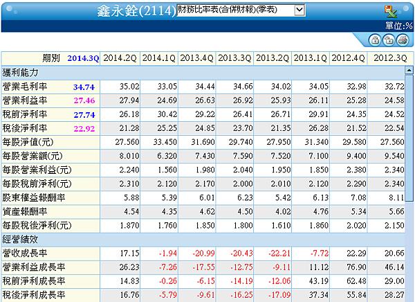 2114鑫永銓_財務比率2014.11.08