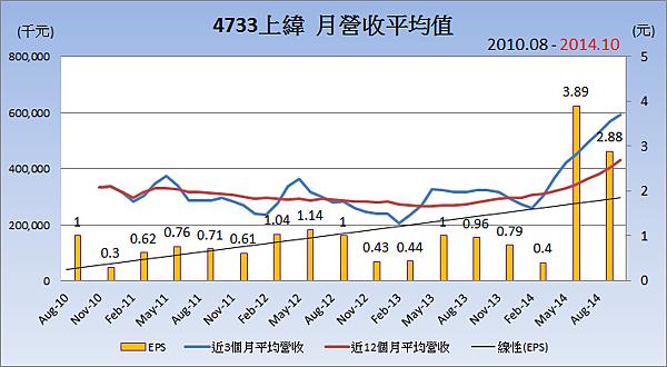 4733上緯_平均月營收變化