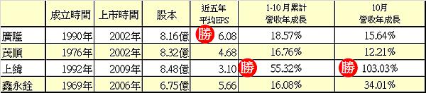 01成立時間與股本_2014.11.09