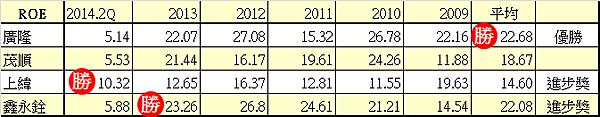 05股東權益報酬率ROE_2014.11.09
