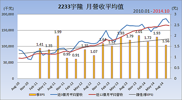 2233宇隆_平均月營收變化