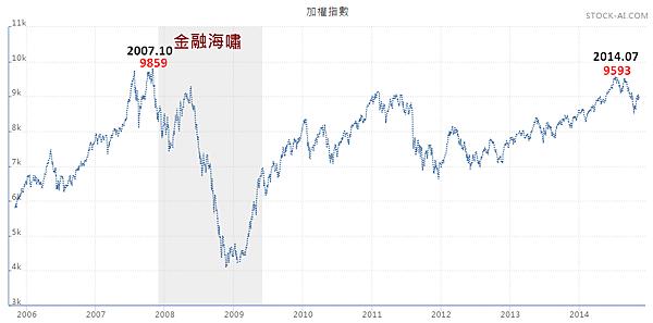 加權指數(2005.11~2014.11)2014.11.15